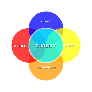 The 4Cs Model for Civil Communication
